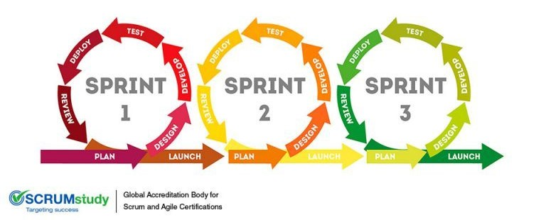 Scrum-Sprints