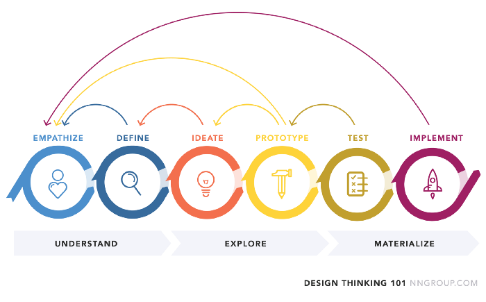 Design-Thinking-Flow