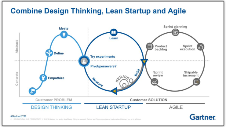 Design-Thinking-Lean-Agile-Flow
